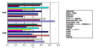 <strong>図表1</strong> 今後お金を使いたい分野(重要なもの5つ) 出所)NRI「ネクストリッチ層に関するインターネットリサーチ2009.9」