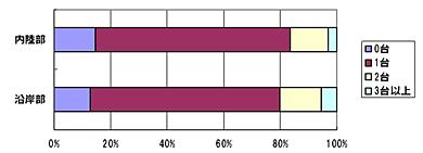 <strong>図表2</strong> 薄型テレビの保有状況 出所)NRI「ネクストリッチ層に関するインターネットリサーチ2009.9」