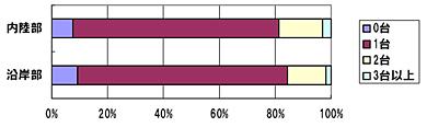 <strong>図表3</strong> デスクトップパソコンの保有状況 出所)NRI「ネクストリッチ層に関するインターネットリサーチ2009.9」