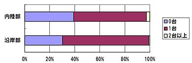 <strong>図表4</strong> 自動車の保有状況 出所)NRI「ネクストリッチ層に関するインターネットリサーチ2009.9」