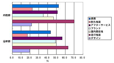 <strong>図表9</strong> 自動車選定で価格以外に重視するポイント3つ(自動車保有者の回答の内訳) 出所)NRI「ネクストリッチ層に関するインターネットリサーチ2009.9」