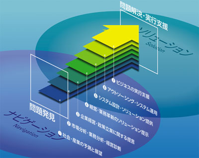 <strong>図1</strong> 野村総合研究所のトータルソリューション(同社Webサイトより)
