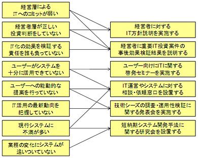 <strong>図1</strong> 根本原因と思われる課題への解決策