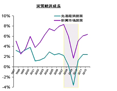<strong>図1</strong> 実質経済成長率の実績と予測(出典:IMF World Economic Outlook)