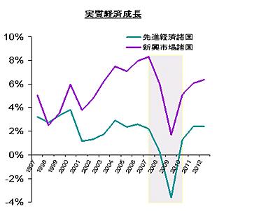 <strong>図1</strong> 実質経済成長率の実績と予測(出典:IMF World Economic Outlook)