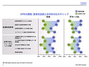 <strong>図1</strong> 効率化が重要性に追いついていない