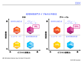 <strong>図1</strong> 経理財務部門タイプ別の分布割合