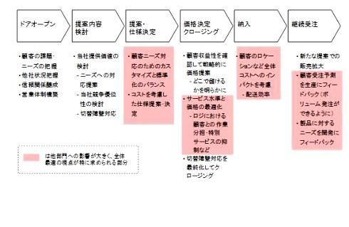 低成長時代を勝ち抜く営業・調達改革:営業活動における成功の鍵 (1/3)