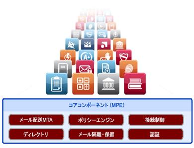 Sendmailの次世代メッセージングインフラ アプリケーションの中には、日本でも大手ISPが多数採用しているSendmail Anti-Spamなどが含まれ、現在、数百の企業向けアプリケーションがある
