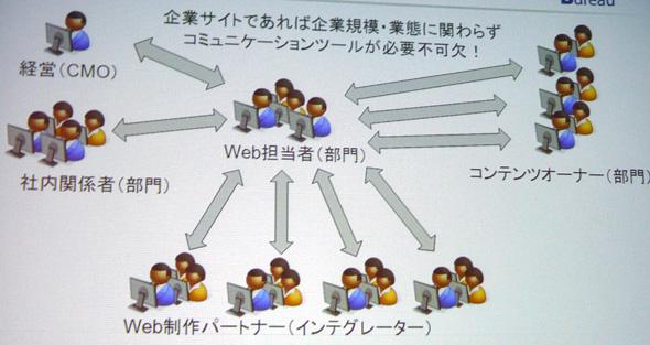 Web担当者をめぐるステークホルダーの関係
