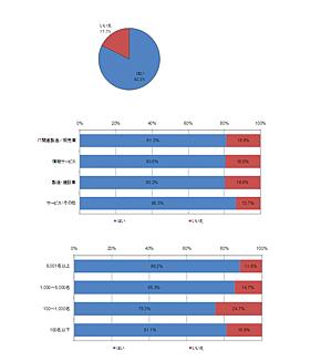 <strong>図2 「iPadやタブレット端末への興味(有効回答数:300件)</strong>