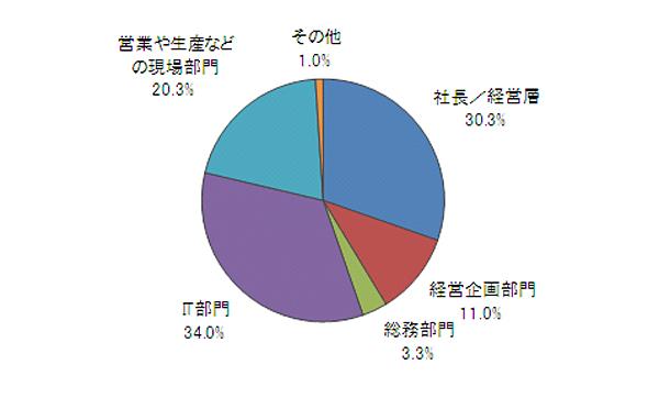 <strong>図11 利用を想定した場合での社内での推進者(有効回答数:300件)</strong>