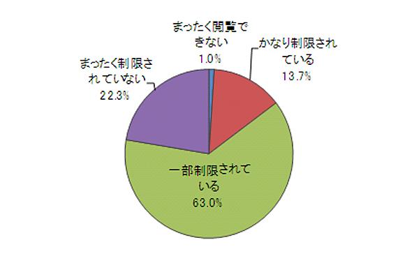 <strong>図14 インターネット情報に対する社内PCからのアクセス制限について(有効回答数:300件)</strong>