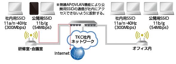 TKCの社内ネットワーク構成図
