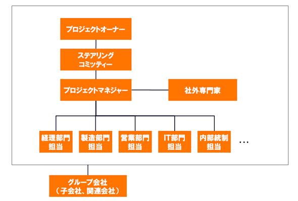 プロジェクトの推進体制