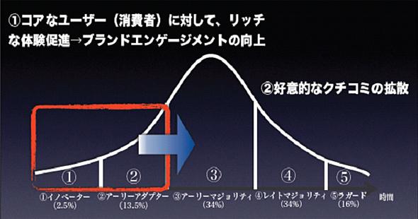 ブランドエンゲージメントの向上(参考:イノベーター理論/エベレット・M・ロジャース)
