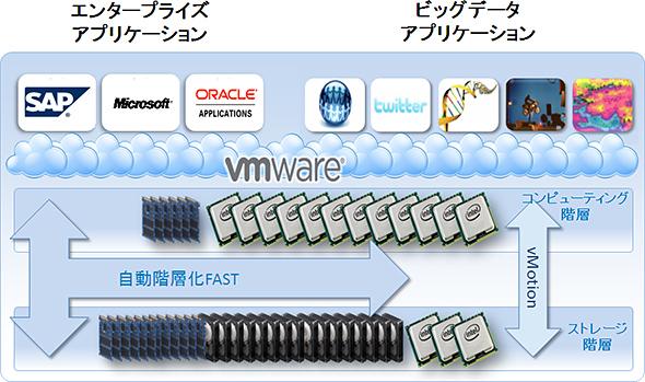 VMwareを使うならEMC