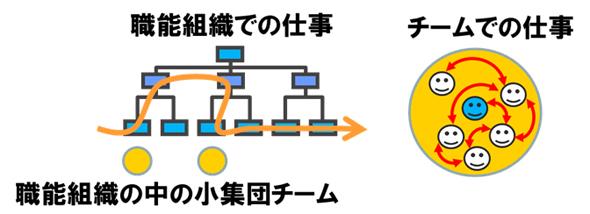 図1 職能組織での仕事とチームでの仕事