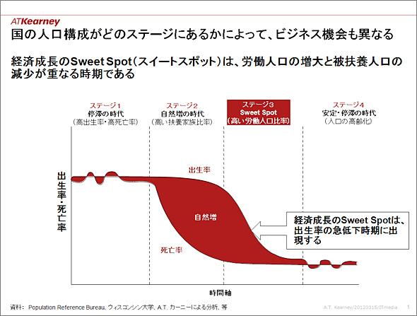 人口動態からステージを4つに区分(出典:A.T. カーニー)