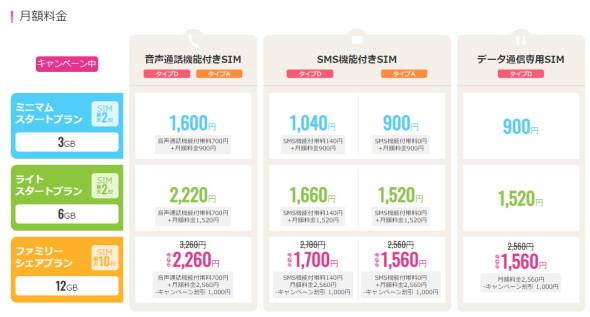 """格安SIM」おすすめ5選 ポイントは""""料金の安さ""""だけではない!【2020年 ..."""