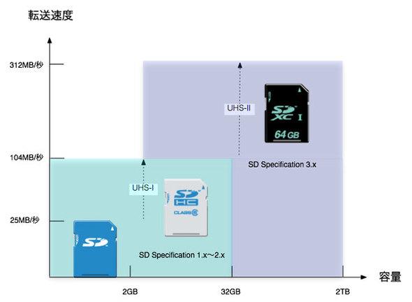 SDメモリーカードの各規格で対応する転送速度と容量
