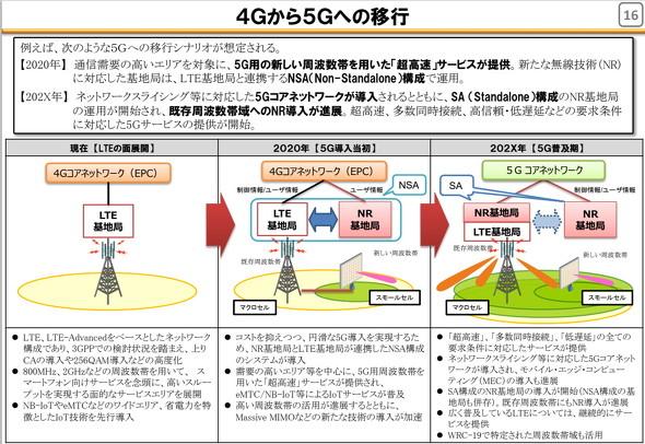 4Gからの移行