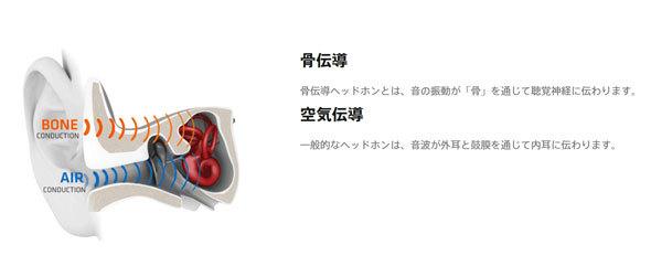 通常の聞こえ方である空気伝導に対し、頭骨の振動で音を伝えるのが骨伝導(出典:AfterShokzのWebサイト)