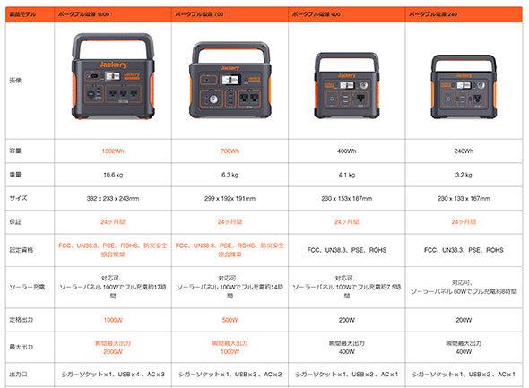 容量・出力の異なるモデルが販売されている(出典:Jackery)