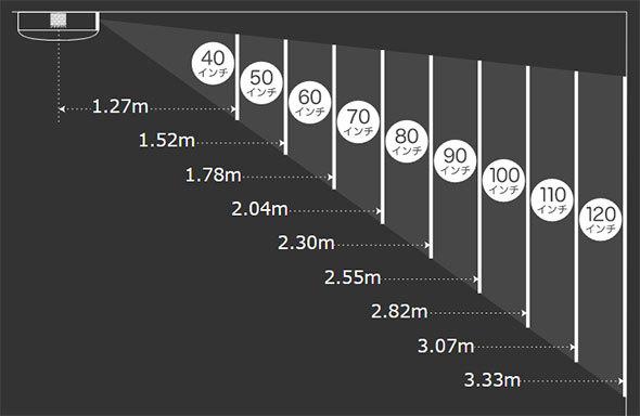投影距離のイメージ(画像はpopIn AladdinのWebサイトより)
