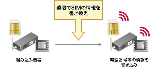 eSIMの特徴
