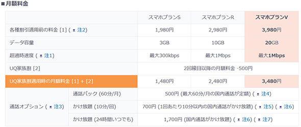 「UQ Mobile(UQモバイル)」が2月から開始予定の「スマホプランV」