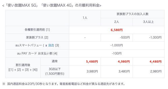 「使い放題MAX 5G/4G」の月額利用料金