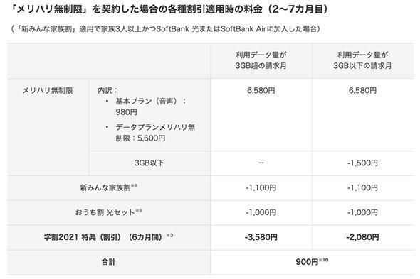 メリハリ無制限の月額料金イメージ