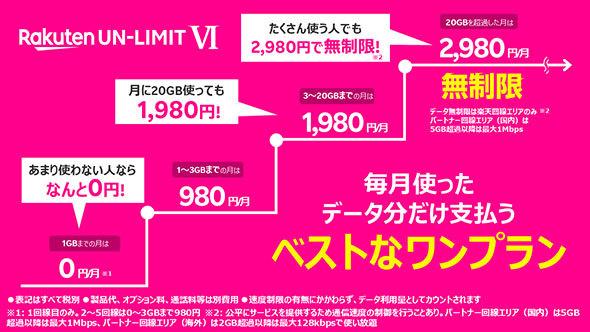 Rakuten UN-LIMIT VIの料金体系