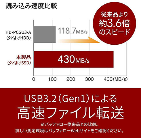 HDDより高速な点をアピールするバッファロー製外付けSSD
