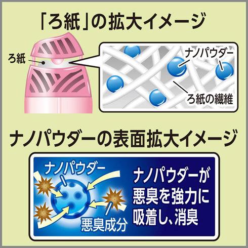 消臭剤・消臭スプレー:消臭剤は、消臭効果と香りの有無をチェック