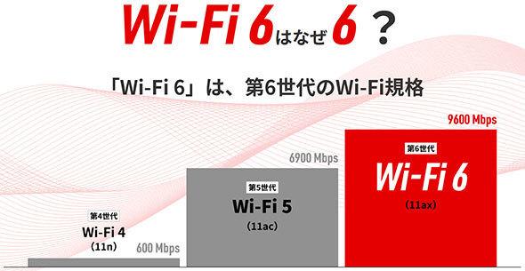「Wi-Fi 6」は第6世代のWi-Fi規格