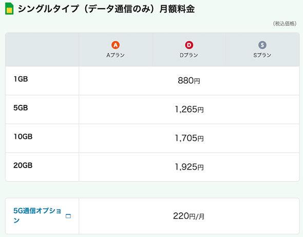 mineo「マイピタ(シングルタイプ)」のデータ料金
