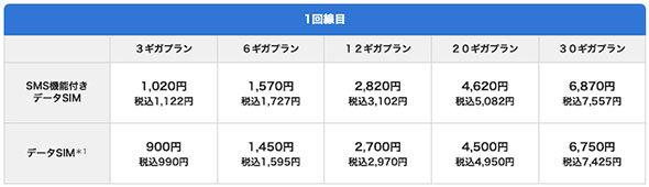 ビッグローブ「BIGLOBE mobile」のデータ料金