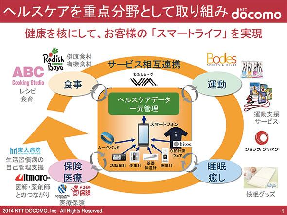 NTTドコモ ヘルスケア