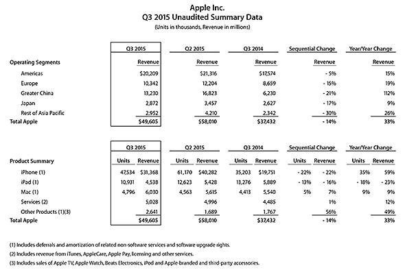 Apple決算資料