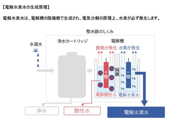 日本トリムが説明する「電解水素水」