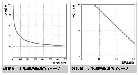 r5experiencecurve00.jpg