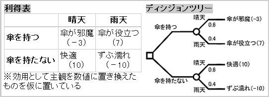 """""""傘を持つか持たないか""""という決定問題を示す利得表(左)と、ディシジョンツリー(右)。事象が発生する確率(降水確率など)と、最終価値(この例では主観効用)が入手できれば期待値を算出し、最適経路を選択できる"""