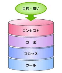 図1 方法論の構造