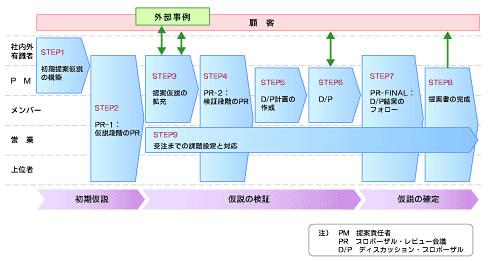 図2 コンサルティング・プロモーションの「プロセス