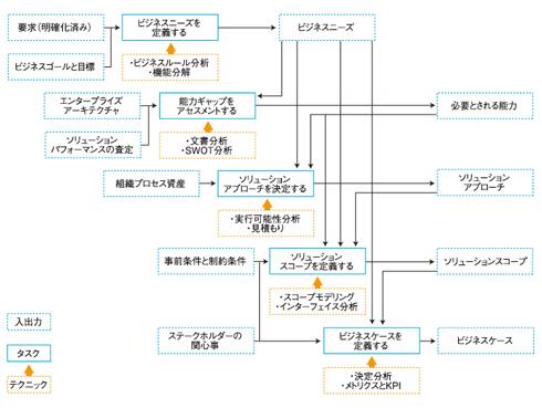 図1:エンタープライズアナリシスKA全体像(クリックで拡大)