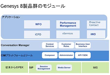 G8 製品群のモジュール