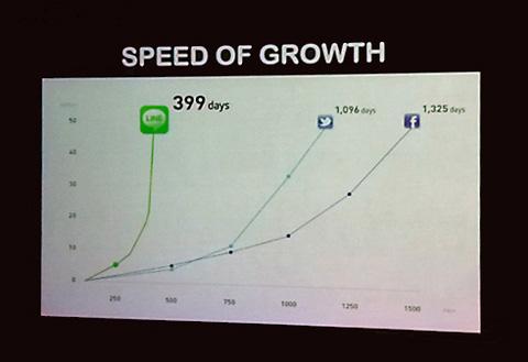LINEの成長スピード