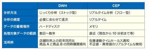 表1  DWHとCEPの相違点